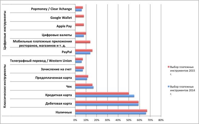 Исследование: использование мобильных платежей в США