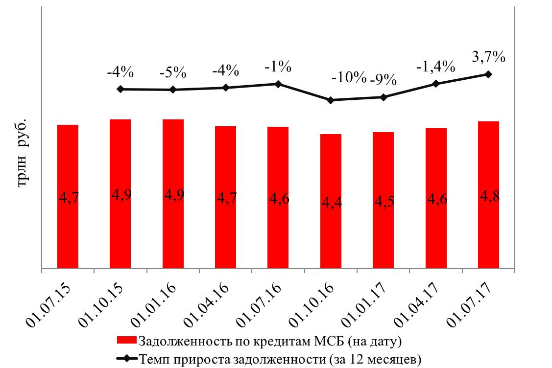 Крупнейшие банки взяли в свои руки кредитование МСБ