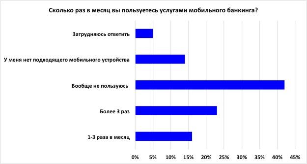 Мобильный банкинг ударил по тормозам в США, но бурно растет в России